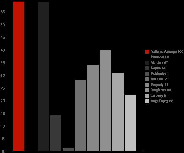 St Francis AR Crime Statistics