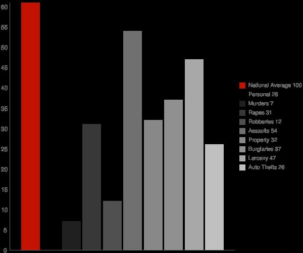Colusa CA Crime Statistics