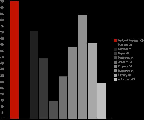 Petal MS Crime Statistics