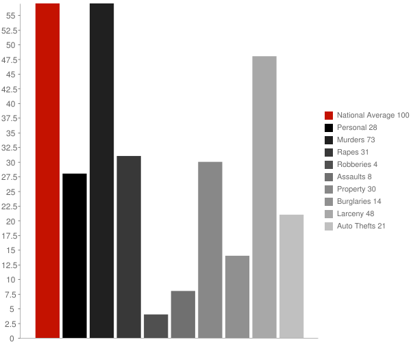 Lewiston NY Crime Statistics