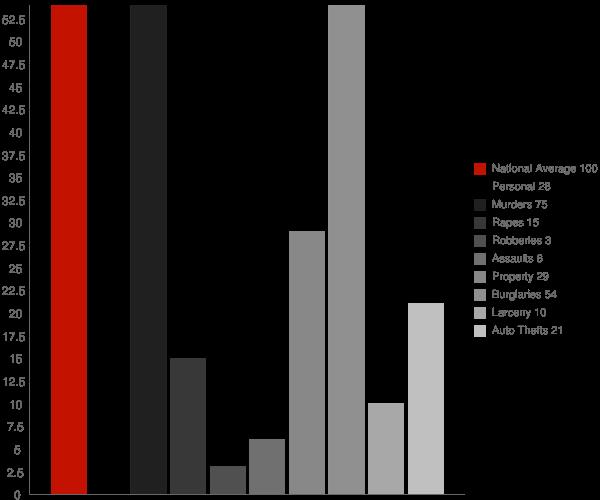 Weiner AR Crime Statistics