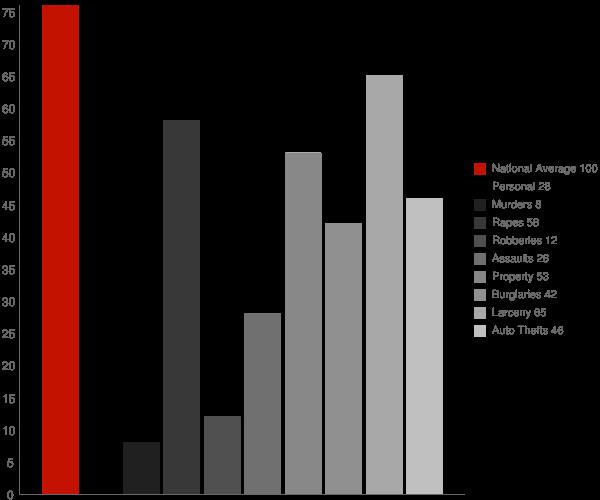Naugatuck CT Crime Statistics