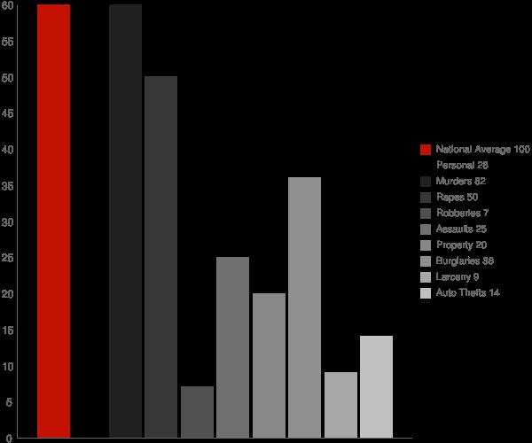 Sherman MS Crime Statistics