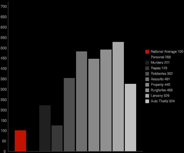 Attapulgus GA Crime Statistics