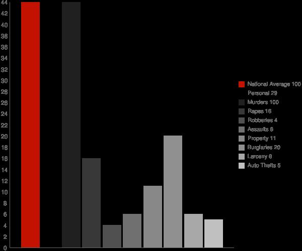 Thomaston AL Crime Statistics