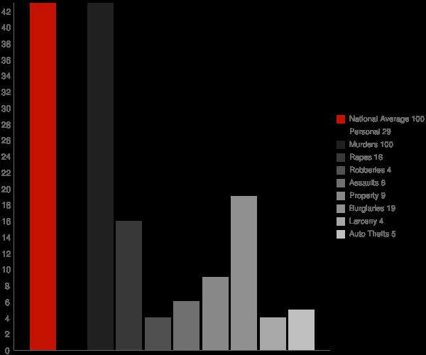 Providence AL Crime Statistics