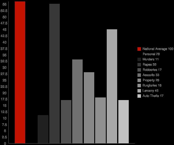 Mars Hill NC Crime Statistics