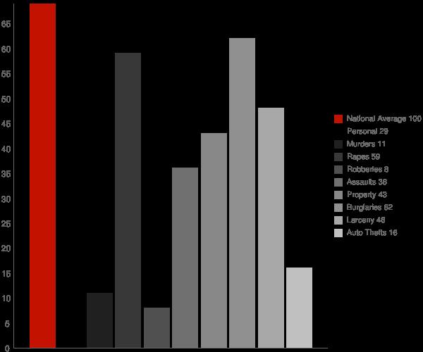 Hendricks WV Crime Statistics