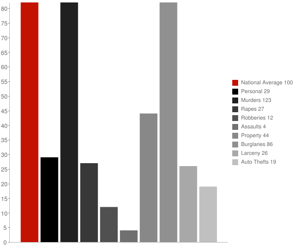 Lyman MS Crime Statistics