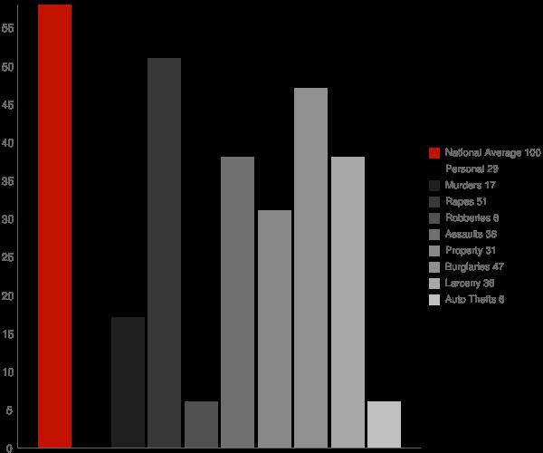 Savannah NY Crime Statistics
