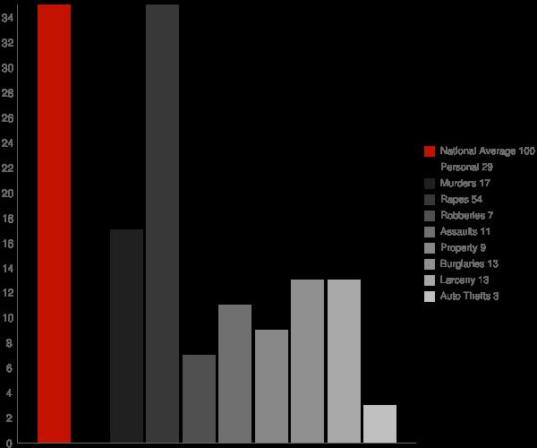 Highfield Cascade MD Crime Statistics
