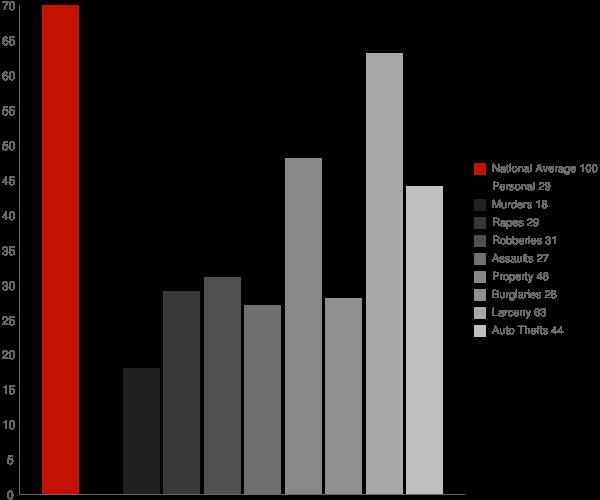 East Norwich NY Crime Statistics