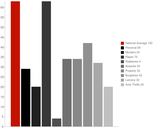 Lavaca AR Crime Statistics