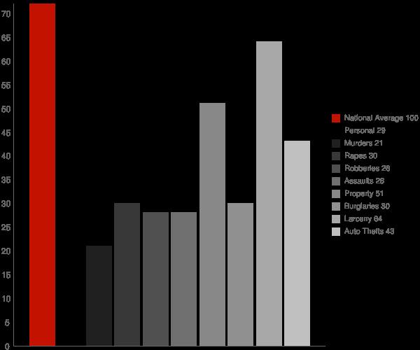 North Wantagh NY Crime Statistics