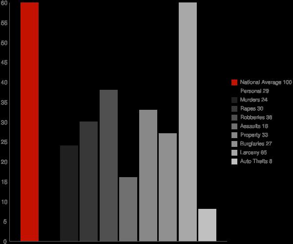 Shelter Island Heights NY Crime Statistics