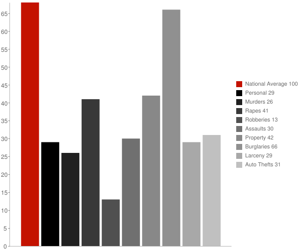 Black Mountain NC Crime Statistics