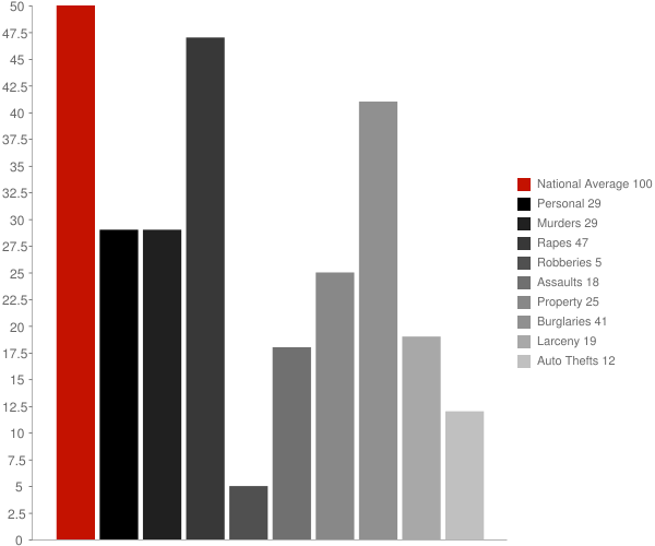 Calvert Beach MD Crime Statistics
