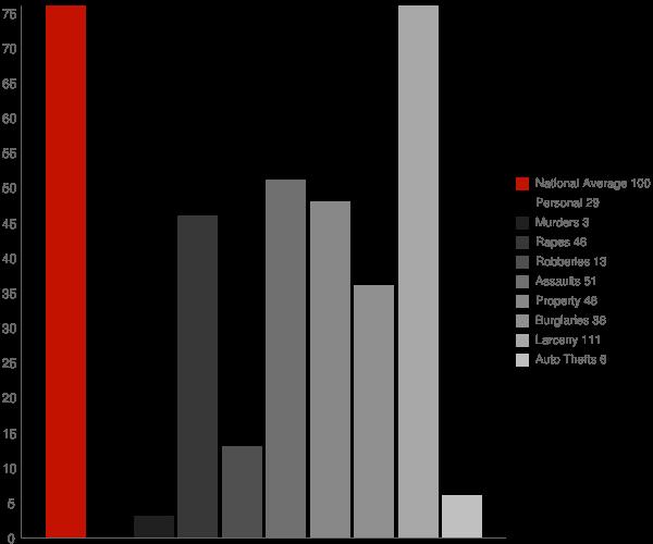 Hornell NY Crime Statistics