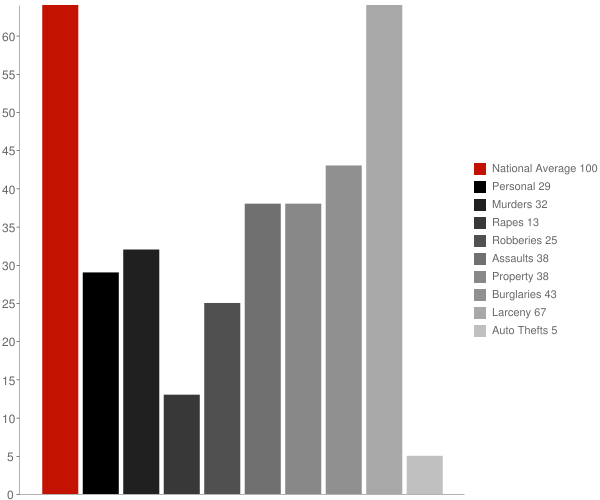 Halesite NY Crime Statistics