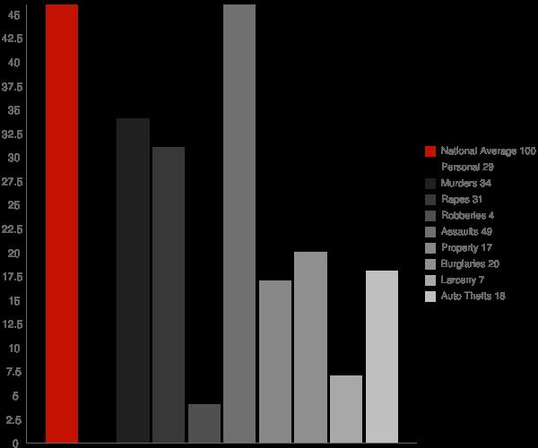 Worley ID Crime Statistics