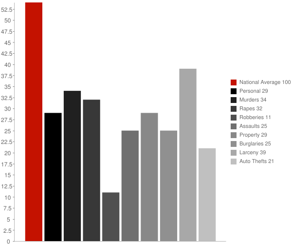 Charlton MD Crime Statistics