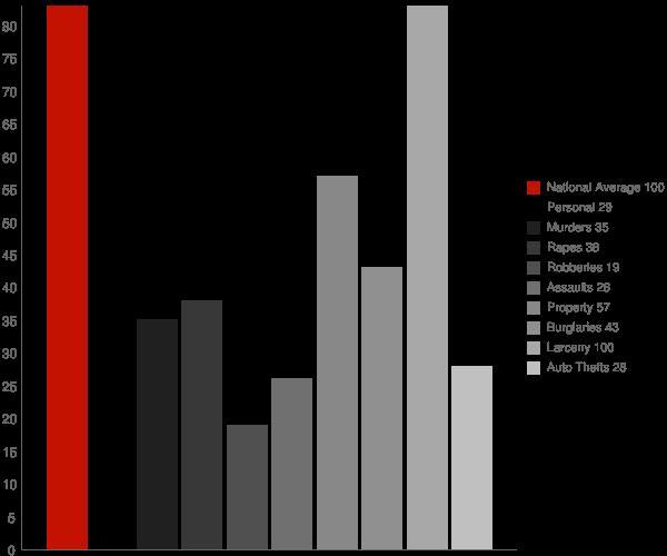 Water Mill NY Crime Statistics