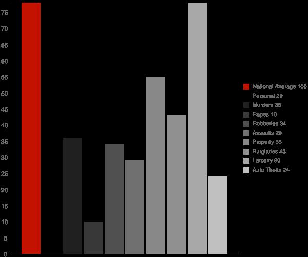 Bayport NY Crime Statistics