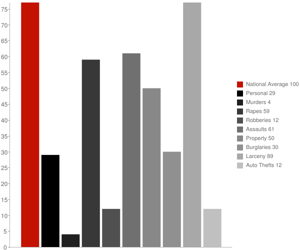 Mosinee WI Crime Statistics