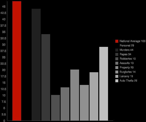 Pinesburg MD Crime Statistics