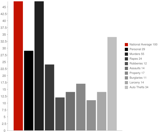 Clear Spring MD Crime Statistics