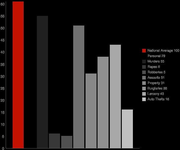 Cutter AZ Crime Statistics