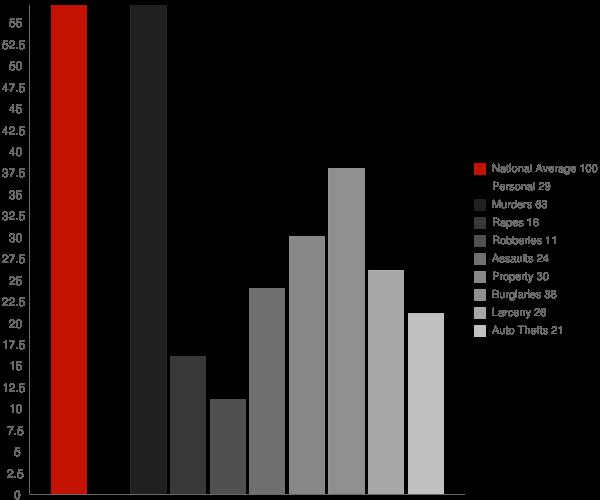Pollard AR Crime Statistics