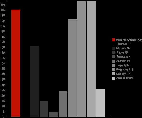 Walnut Ridge AR Crime Statistics