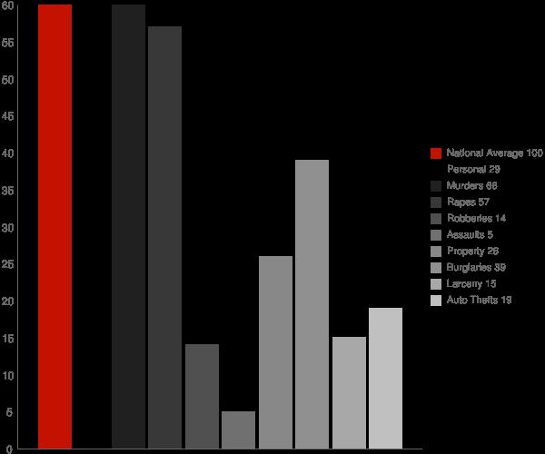 Margaret AL Crime Statistics