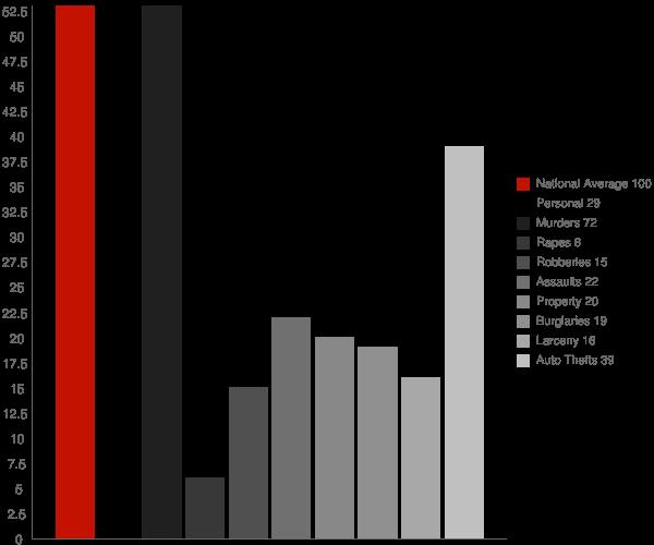 Coronita CA Crime Statistics