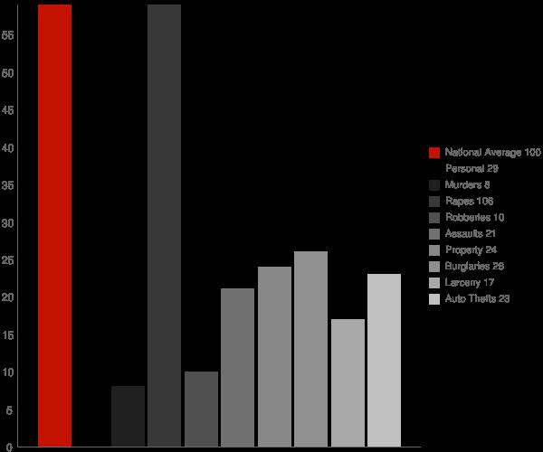 Hollister ID Crime Statistics