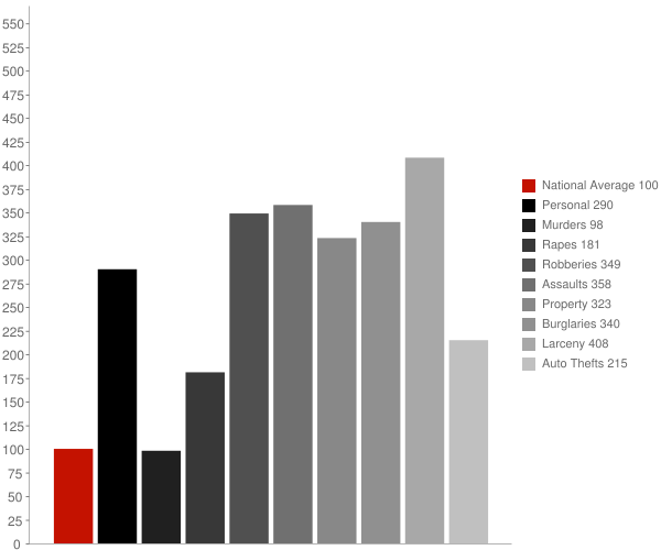 Winter Park FL Crime Statistics