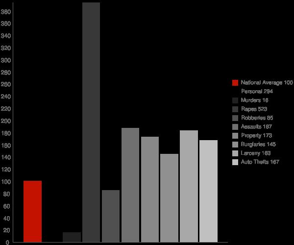 Newport DE Crime Statistics