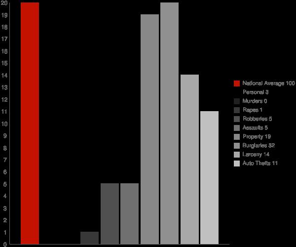 Rutledge GA Crime Statistics