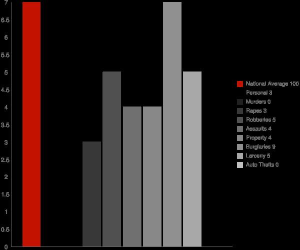 Selawik AK Crime Statistics