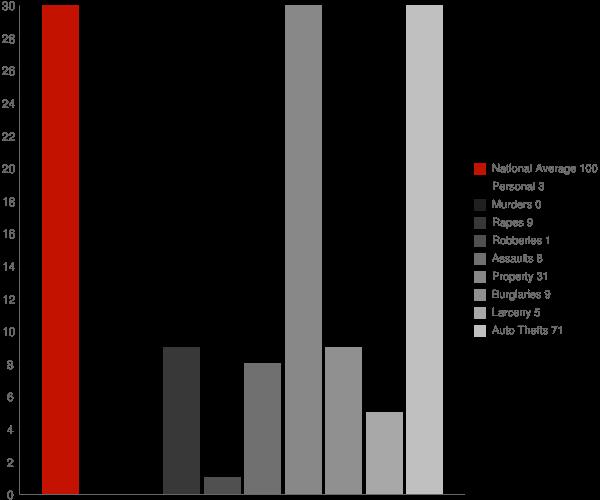 New Stuyahok AK Crime Statistics