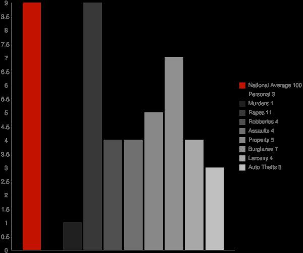Hamilton MS Crime Statistics