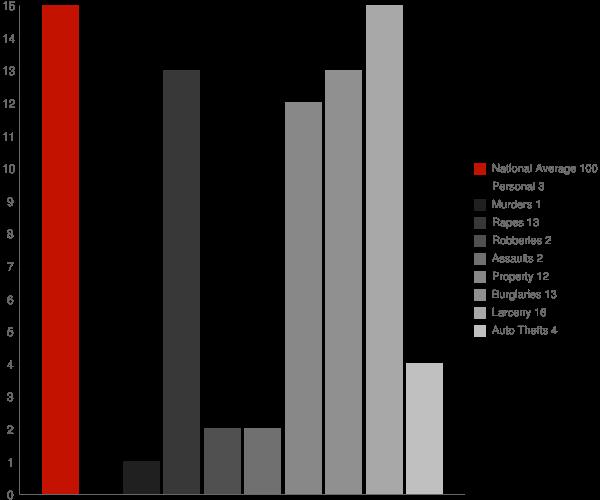 Jonesville IN Crime Statistics
