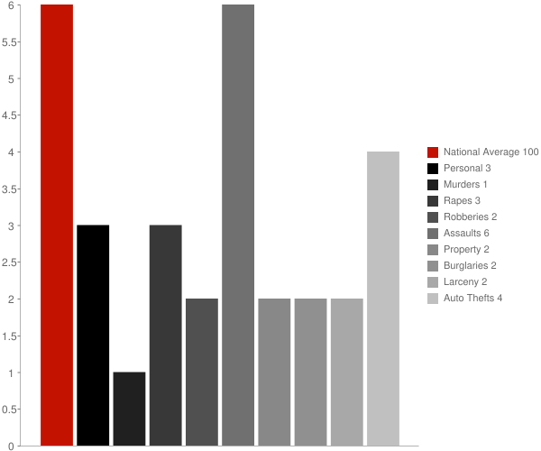 Lynn IN Crime Statistics