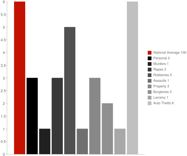 Makaha HI Crime Statistics