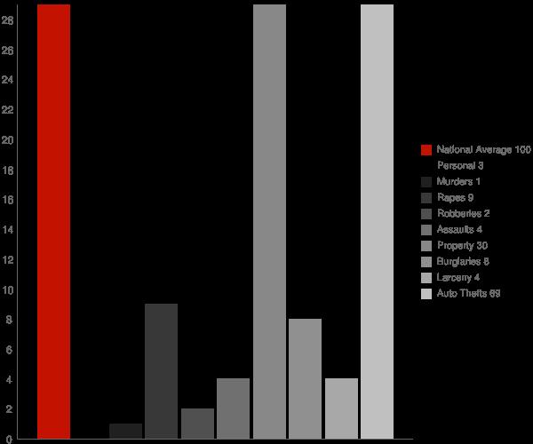 Clarks Point AK Crime Statistics