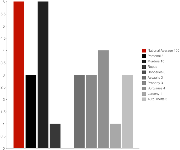 Chistochina AK Crime Statistics