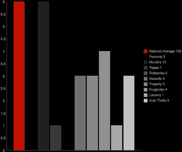 Gakona AK Crime Statistics