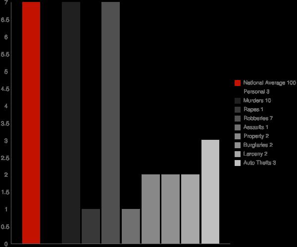 Darling MS Crime Statistics