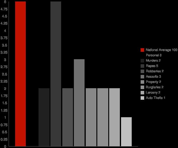 Flower Hill NY Crime Statistics
